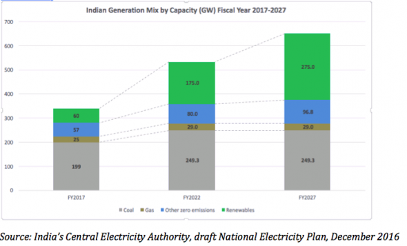 india-majority-renewable-power