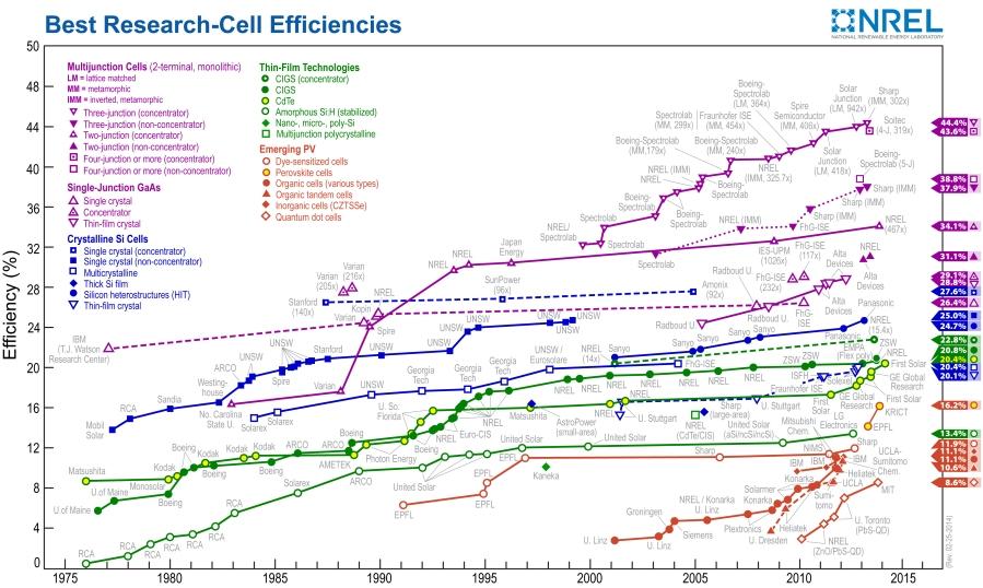 solar-energy-conversion-efficiencies
