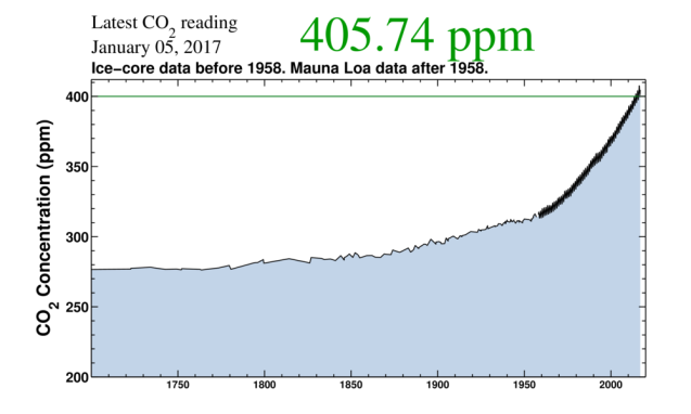 atmospheric-co2-increase-the-keeling-curve