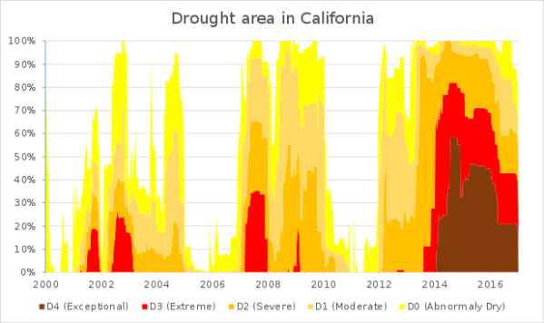driest-period-on-record-for-california