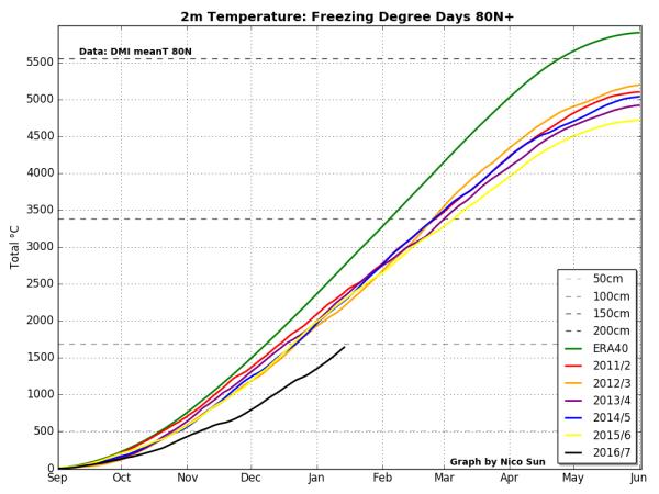 freezing-degree-days-lag-during-freezing-seaons-80-n