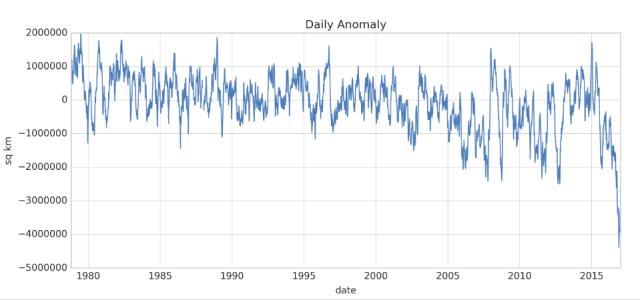 global-sea-ice-extent-stunning-losses