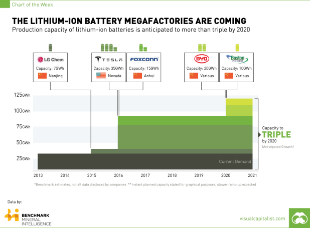 lithium-ion-battery-production-to-triple-by-2020