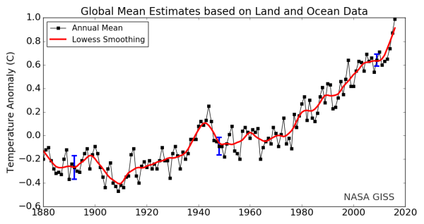 warming-since-1880-shows-acceleration-in-recent-years