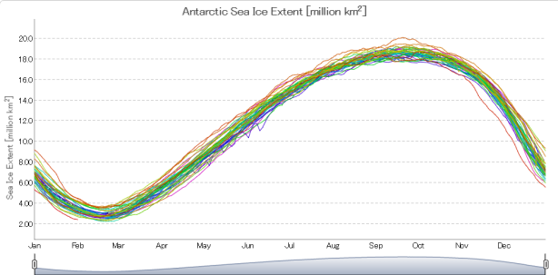 antarctic-sea-ice-new-record-low