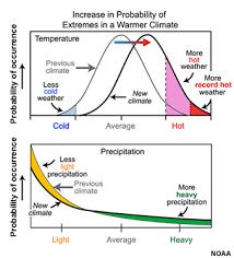 more-heat-more-heavy-precipitation