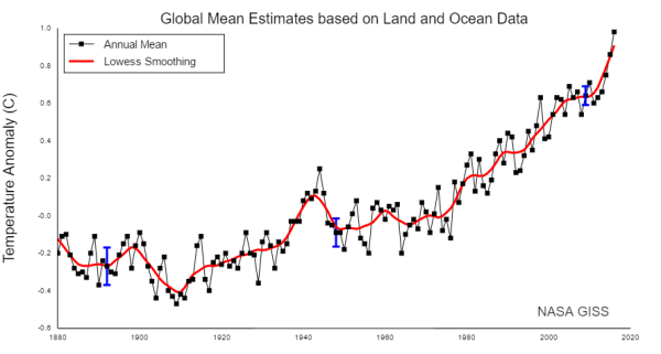 nasa-global-temperature-record