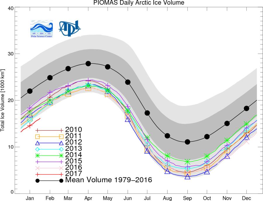 piomas-sea-ice-volume