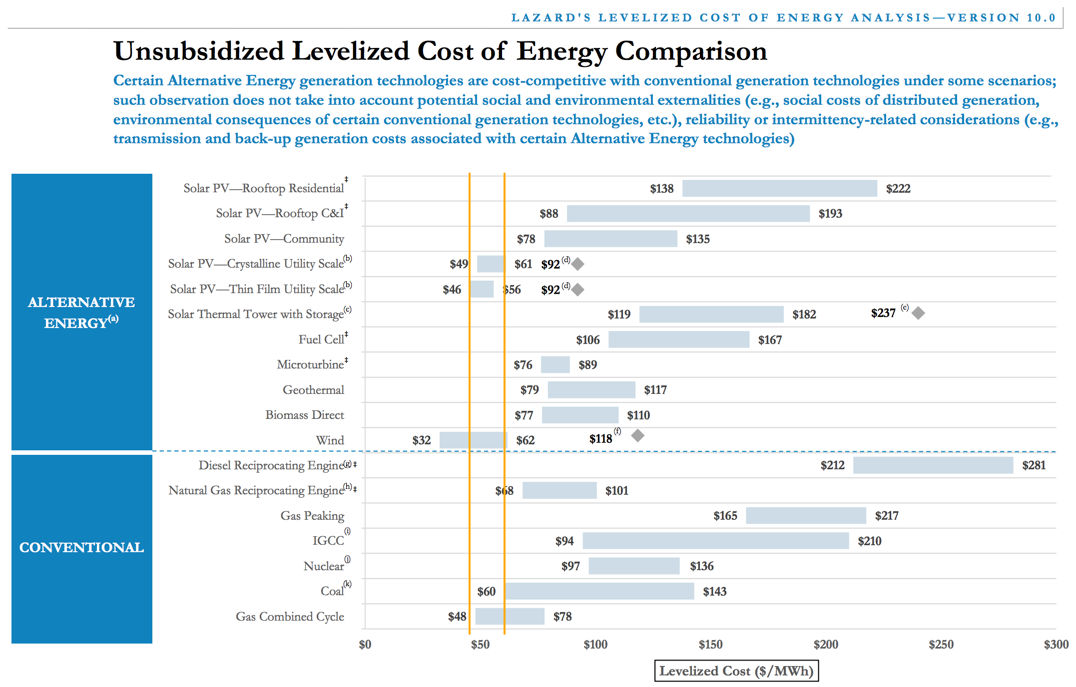 Low Solar Energy Costs Wind Energy Costs Lcoe Lazard Copy