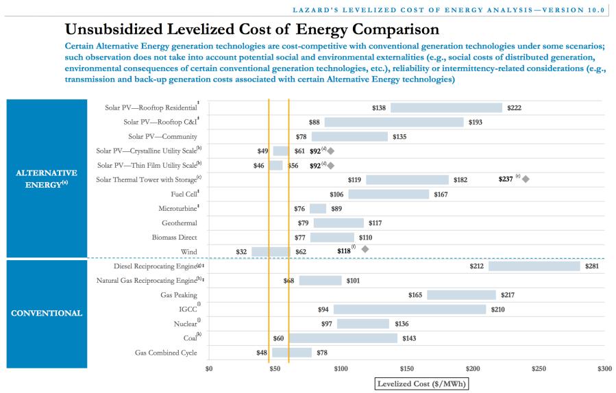 Low Solar Energy Costs Wind Energy Costs Lcoe Lazard Copy