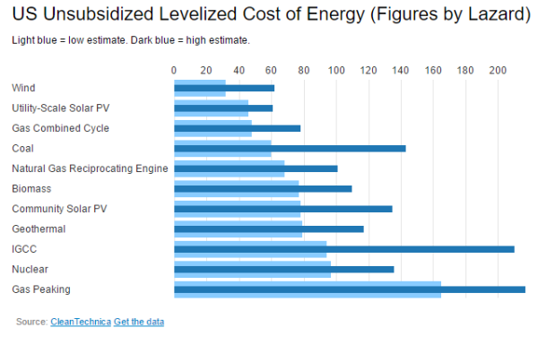 us-unsubsidized-levelized-cost-of-energy