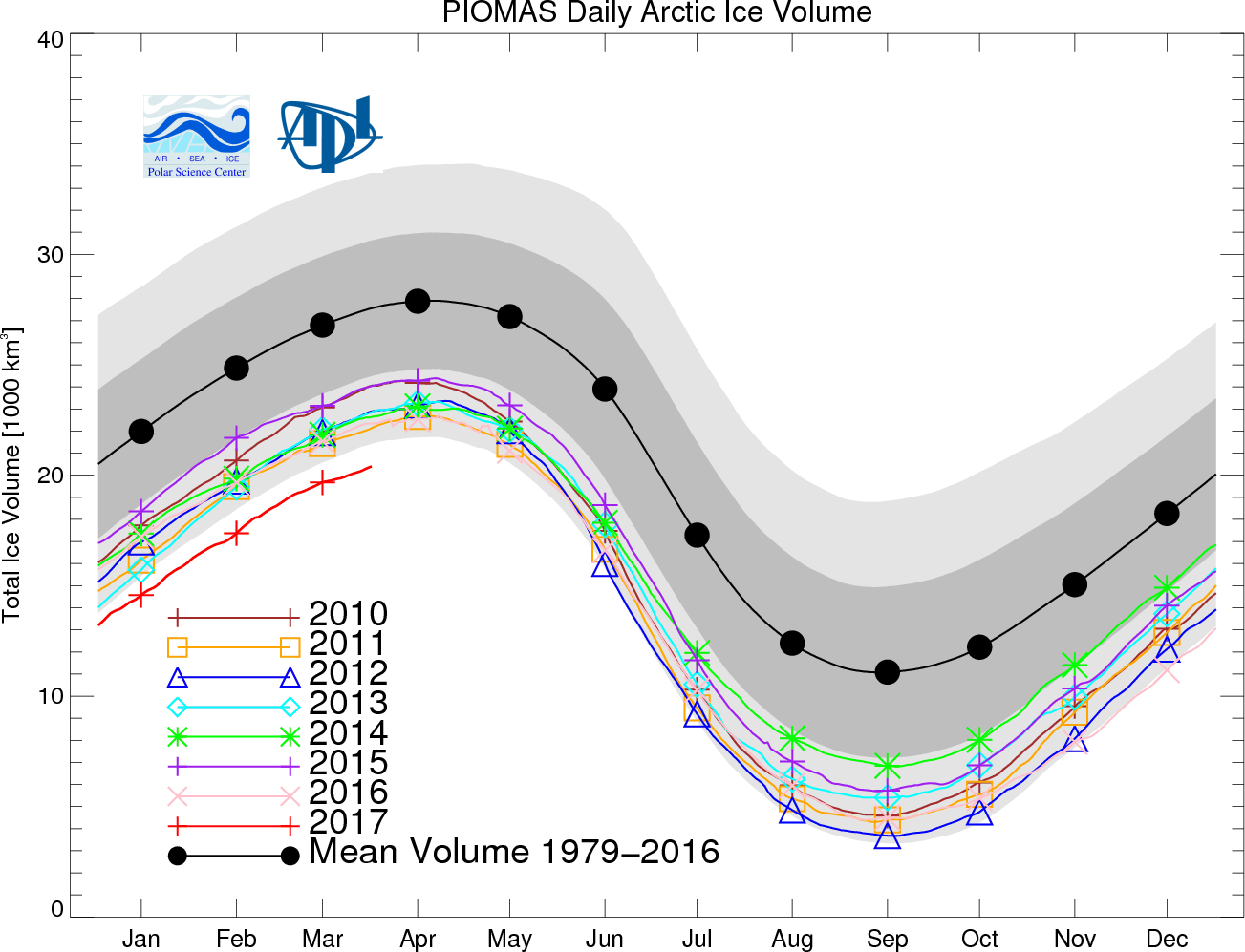 (the Rate Of Sea Ice Refreeze This Year Has Been Very Slow As A Result
