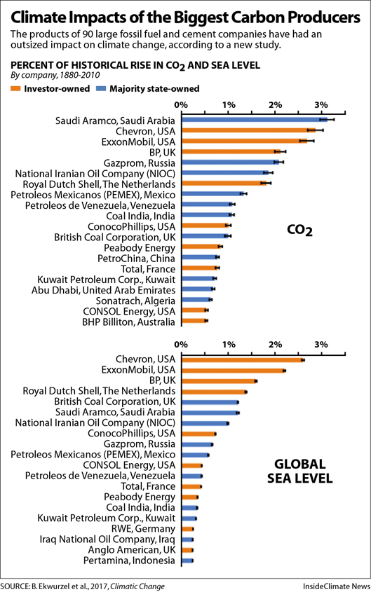 Big Oil is the New Big Tobacco: Climate Change Liability