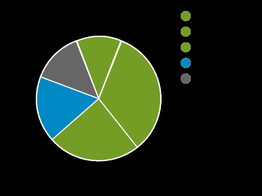 Powermix Pie Chart Desktop Robertscribbler