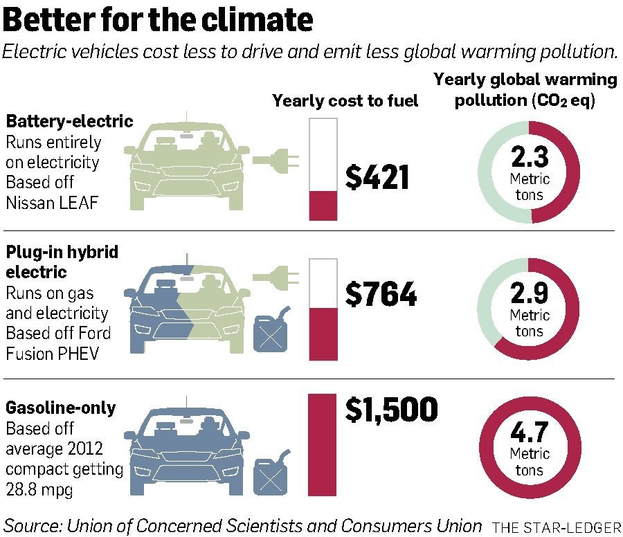 Vehicle Global Warming Pollution