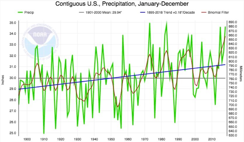 U.S. Just Experienced its Wettest 12 Month Period on Record