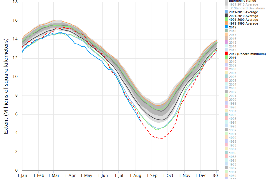 Melting Ice Everywhere Arctic Sea Ice Extent Hit New