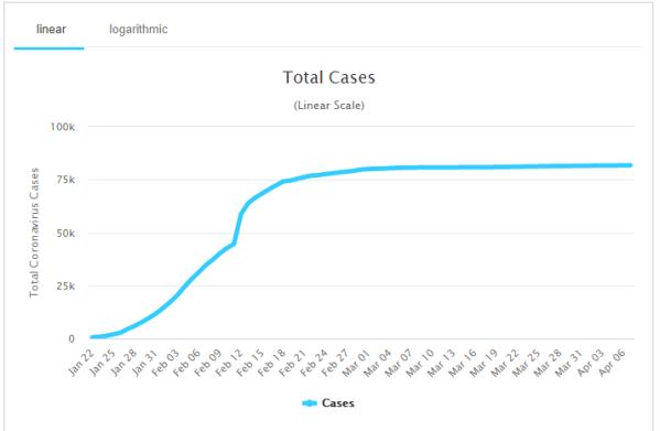 China COVID-19 Cases