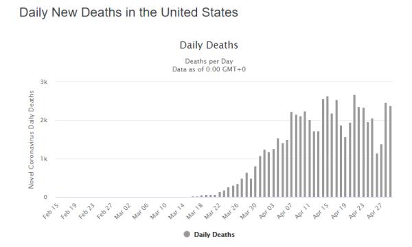 Daily U.S. Deaths COVID-19