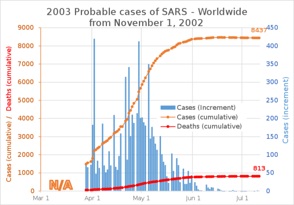 SARS cases 2002 2003 outbreak